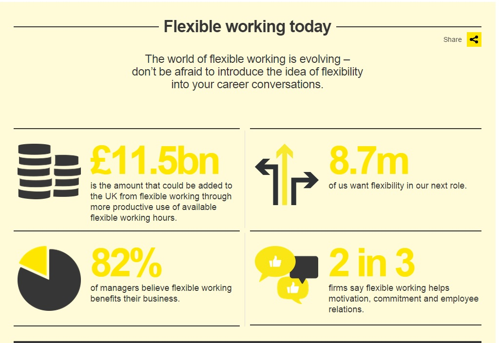Making Flexible Working Work for You